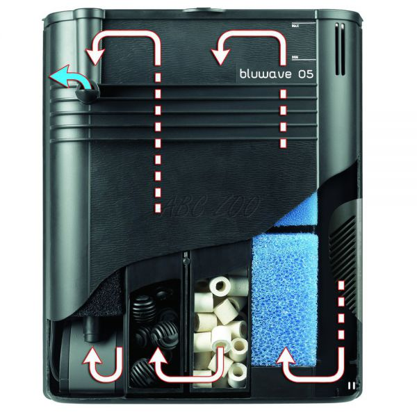 Notranji filter ferplast bluwave 05 akvarij do 200 l for Filtro x acquario